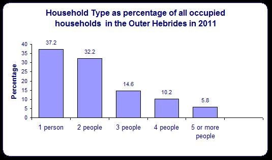 Figure 1: Household Type Percentages