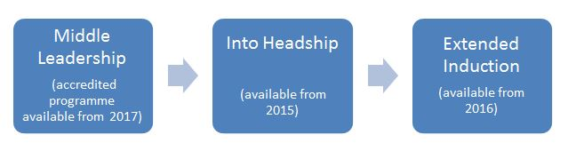 Into Headship diagram